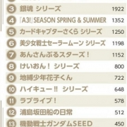 日本選出2020年度最喜愛的動漫排名,龍珠火影幾大民工動漫無一上榜