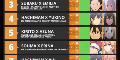 7月新番動漫CP排行榜公開,這次的CP榜單正常了不少,第一名眾望所歸