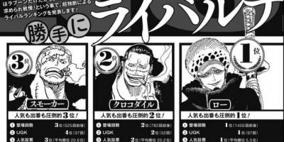 海賊王官方公布「勁敵排行榜」:基德第6,卡二第4,老沙第2