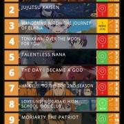 外媒投票,十月新番人氣排行榜,《全員惡玉》首次登頂