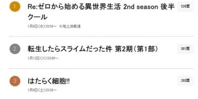 日媒投票,一月份絕對不能錯過的深夜動畫排行榜,《Re0》登頂