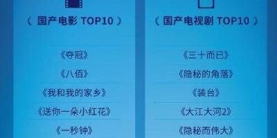 《中國影視藍皮書》評選2020年度大陸十大影響力電影、電視劇名單公布